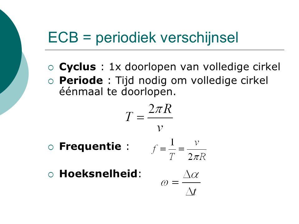 ECB = periodiek verschijnsel  Cyclus : 1x doorlopen van volledige cirkel  Periode : Tijd nodig om volledige cirkel éénmaal te doorlopen.  Frequenti