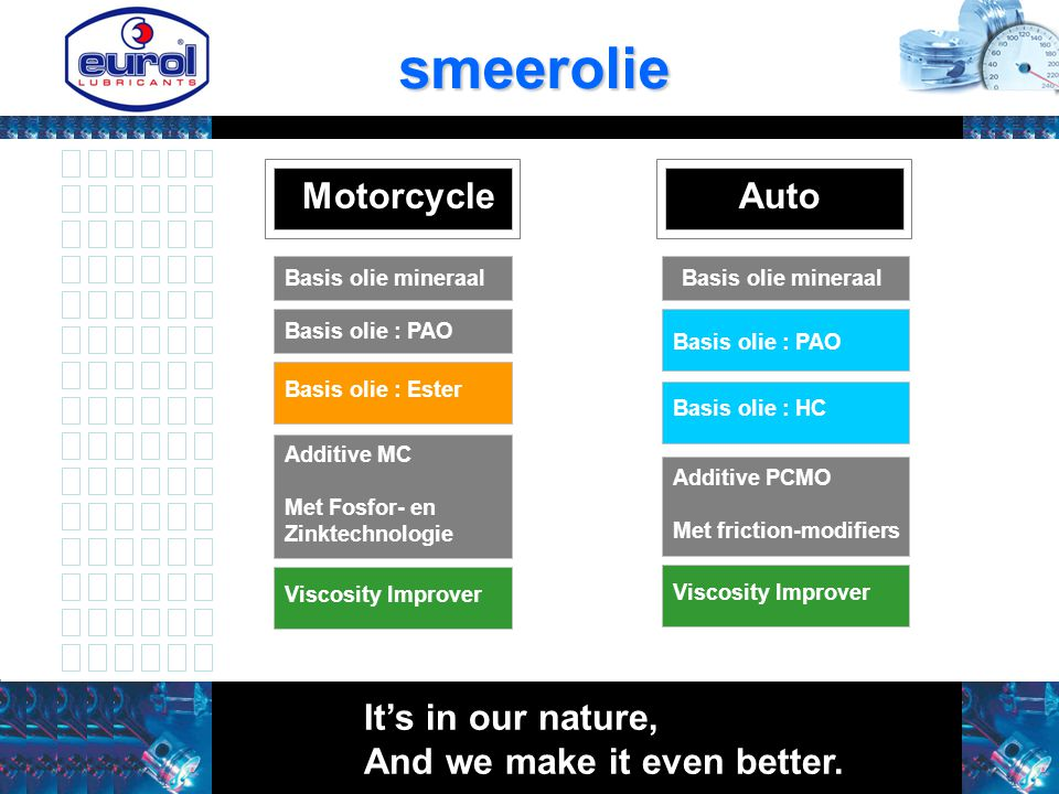 MotorcycleAuto Basis olie mineraal Basis olie : PAO Basis olie : Ester Additive MC Met Fosfor- en Zinktechnologie Basis olie : PAO Basis olie : HC Additive PCMO Met friction-modifiers Viscosity Improver Basis olie mineraal It's in our nature, And we make it even better.smeerolie