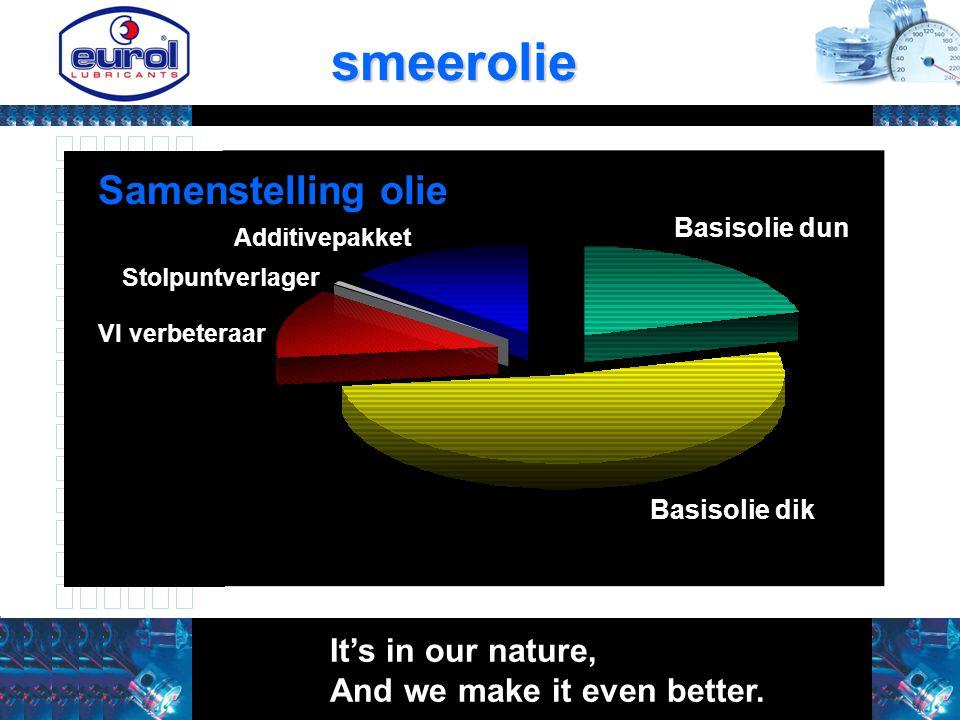 Soorten basisolie Minerale basisoliesmeerolie Synthetische basisolie Hydrocracked basis olie Poly Alfa Olefin - PAO Verschillen in eigenschappen It's in our nature, And we make it even better.