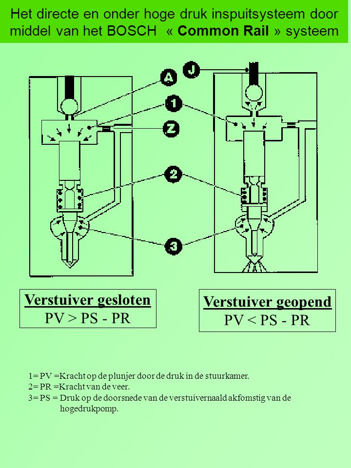Het directe en onder hoge druk inspuitsysteem door middel van het BOSCH « Common Rail » systeem Verstuiver gesloten PV > PS - PR Verstuiver geopend PV