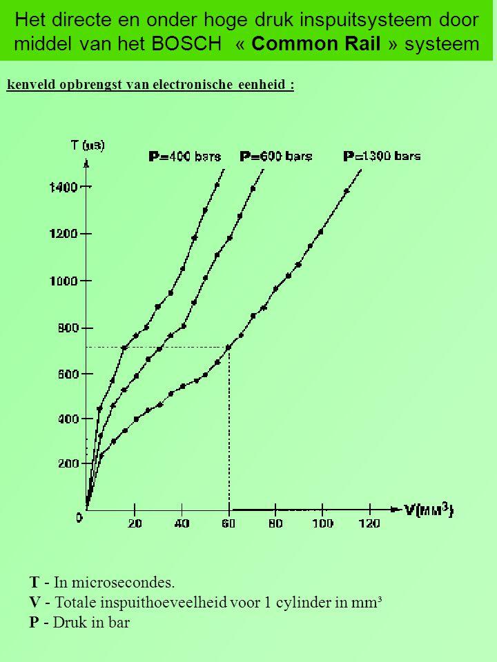 Het directe en onder hoge druk inspuitsysteem door middel van het BOSCH « Common Rail » systeem kenveld opbrengst van electronische eenheid : T - In m