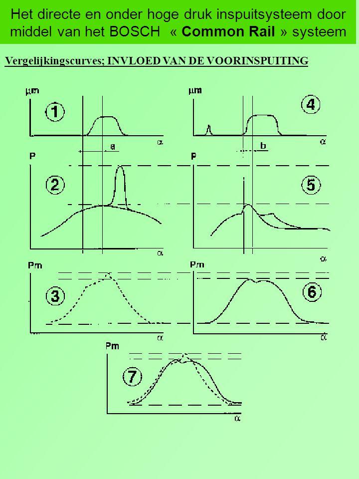 Het directe en onder hoge druk inspuitsysteem door middel van het BOSCH « Common Rail » systeem Vergelijkingscurves; INVLOED VAN DE VOORINSPUITING