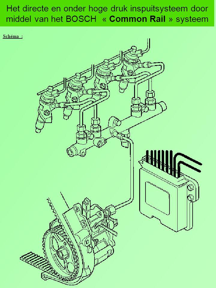 Het directe en onder hoge druk inspuitsysteem door middel van het BOSCH « Common Rail » systeem Schéma : Druksensor T° Brandstof Uitschakeling 3e plunjer Hogedrukpomp met 3 radiale plunjers Elektrisch bediende stuivers Drukregelaar Brandstof- voorverwarmer Motor rekeneenheid Brandstoffilter met water- afscheider Aanzuigfilter Informaties van de verschillende sensoren Bedieners Gaspedaalsensor - Toerentalsensor Opvoerpomp