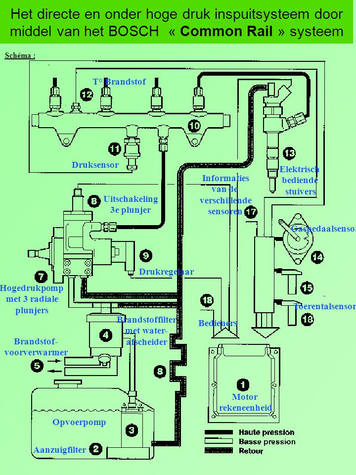 Het directe en onder hoge druk inspuitsysteem door middel van het BOSCH « Common Rail » systeem Brandstoffilter Drukregelaar Aftapkraantje Waterafscheider Thermostaat Filter Retour naar tank Uitgang naar hogedrukpomp Ingang verwarmde brandstof Uitgang naar verwarmer t° < 15°Ct° > 15°C t° tussen 15°et 25°C