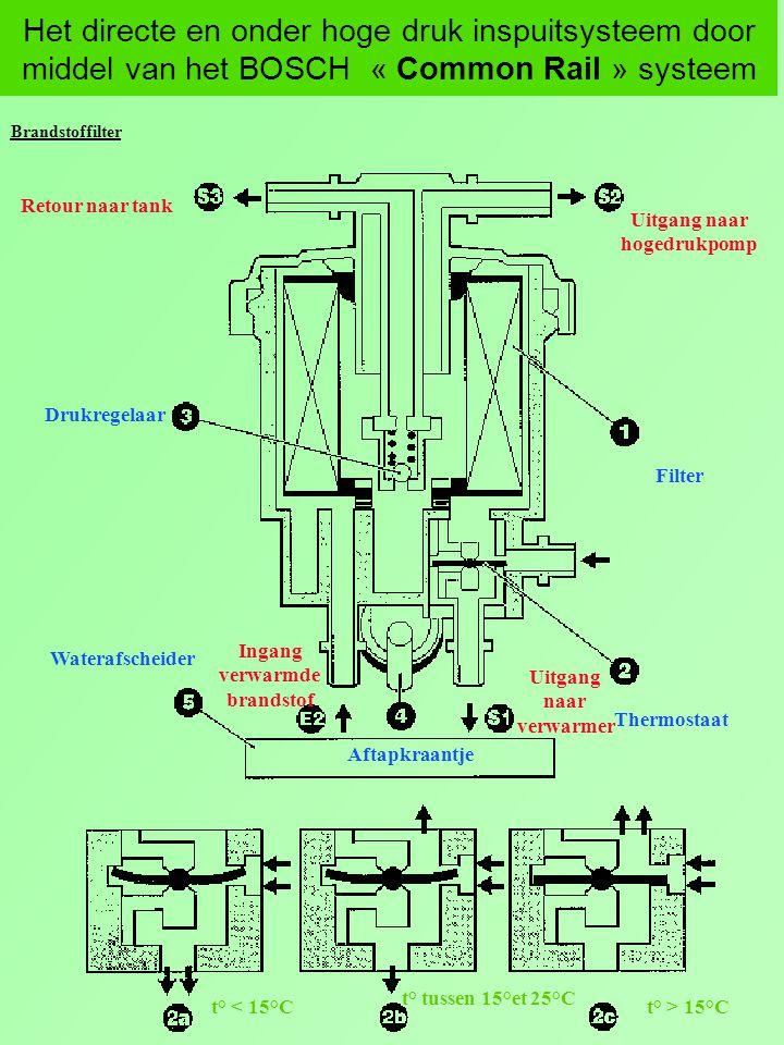 Het directe en onder hoge druk inspuitsysteem door middel van het BOSCH « Common Rail » systeem Brandstoffilter Drukregelaar Aftapkraantje Waterafsche