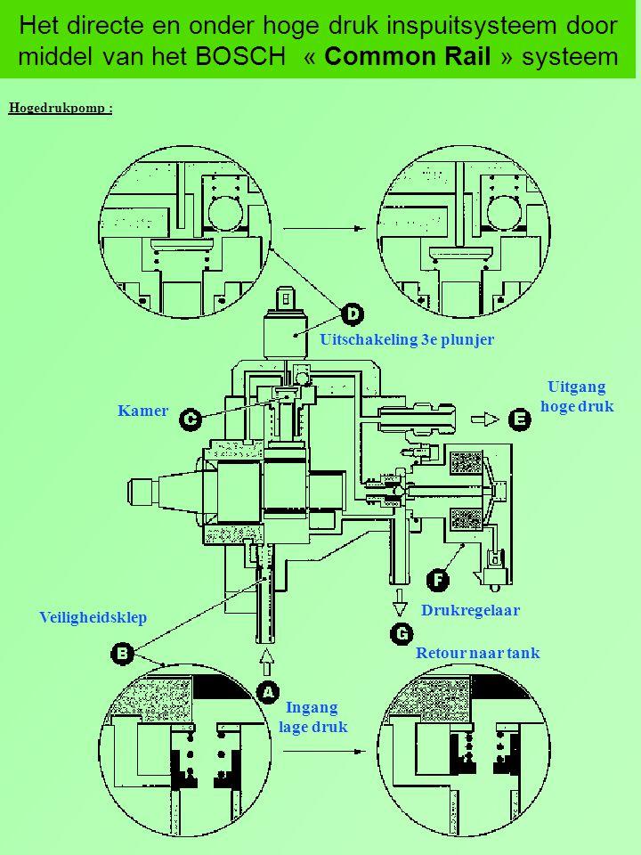 Het directe en onder hoge druk inspuitsysteem door middel van het BOSCH « Common Rail » systeem Hogedrukpomp : Kamer Uitschakeling 3e plunjer Retour n