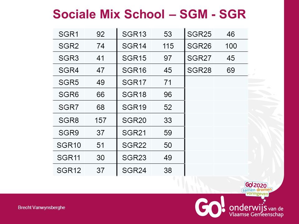 Sociale Mix School – SGM - SGR Brecht Vanwynsberghe SGR192SGR1353SGR2546 SGR274SGR14115SGR26100 SGR341SGR1597SGR2745 SGR447SGR1645SGR2869 SGR549SGR1771 SGR666SGR1896 SGR768SGR1952 SGR8157SGR2033 SGR937SGR2159 SGR1051SGR2250 SGR1130SGR2349 SGR1237SGR2438