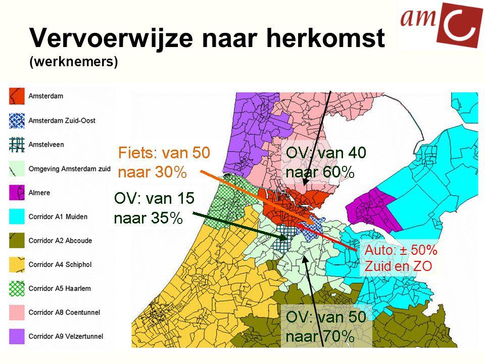 Vervoerwijze naar herkomst (werknemers) Auto: ± 50% Zuid en ZO