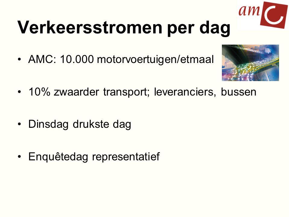 Verkeersstromen per dag AMC: 10.000 motorvoertuigen/etmaal 10% zwaarder transport; leveranciers, bussen Dinsdag drukste dag Enquêtedag representatief