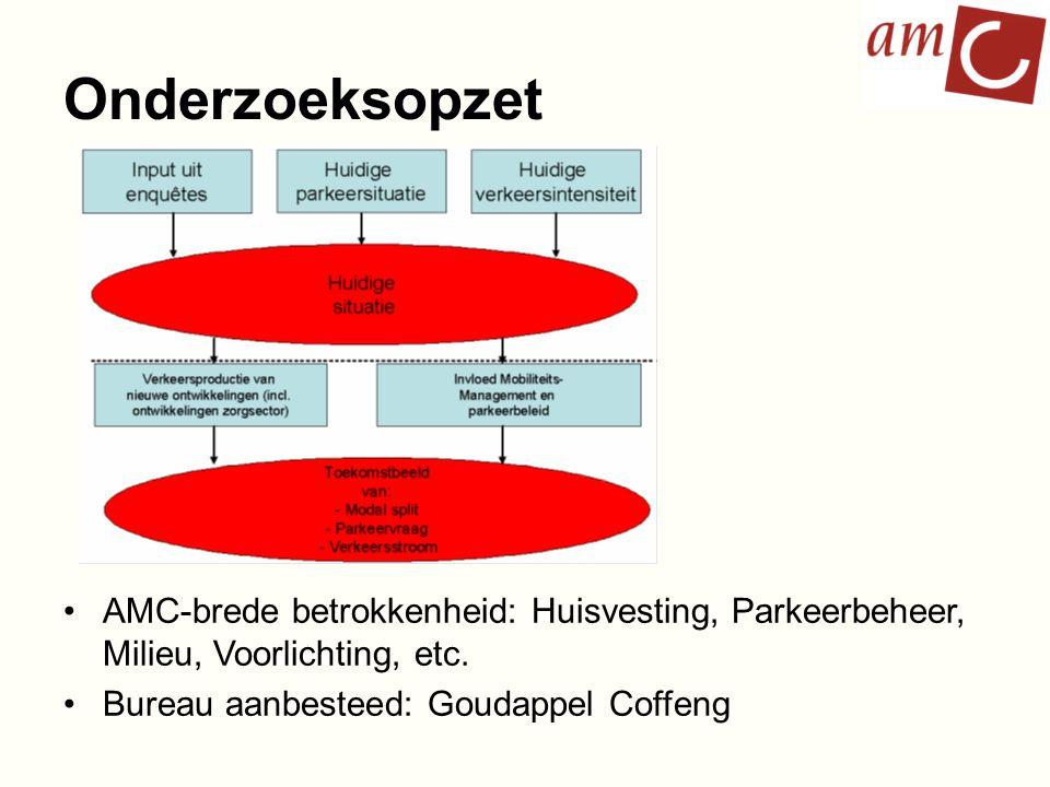 Onderzoeksopzet AMC-brede betrokkenheid: Huisvesting, Parkeerbeheer, Milieu, Voorlichting, etc. Bureau aanbesteed: Goudappel Coffeng