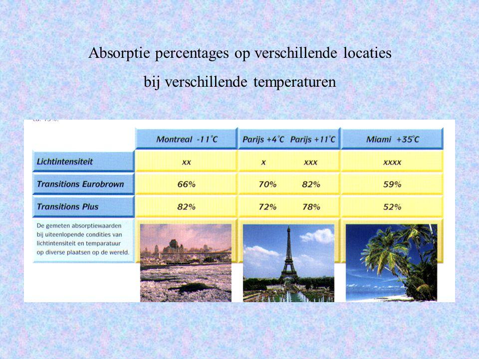 Absorptie percentages op verschillende locaties bij verschillende temperaturen