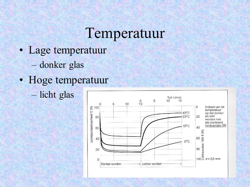 Temperatuur Lage temperatuur –donker glas Hoge temperatuur –licht glas