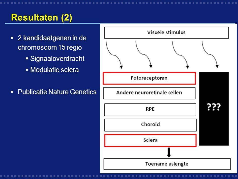 Resultaten (2)  2 kandidaatgenen in de chromosoom 15 regio  Signaaloverdracht  Modulatie sclera  Publicatie Nature Genetics