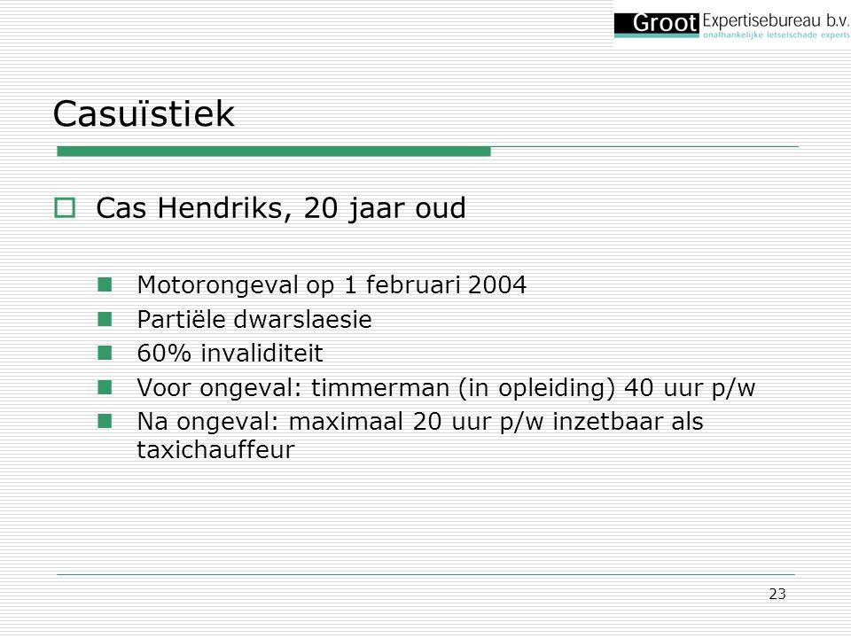 23 Casuïstiek  Cas Hendriks, 20 jaar oud Motorongeval op 1 februari 2004 Partiële dwarslaesie 60% invaliditeit Voor ongeval: timmerman (in opleiding)