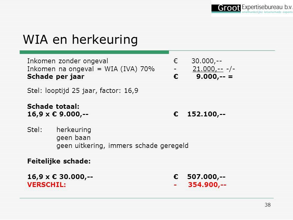 38 WIA en herkeuring Inkomen zonder ongeval€ 30.000,-- Inkomen na ongeval = WIA (IVA) 70%- 21.000,-- -/- Schade per jaar€ 9.000,-- = Stel: looptijd 25