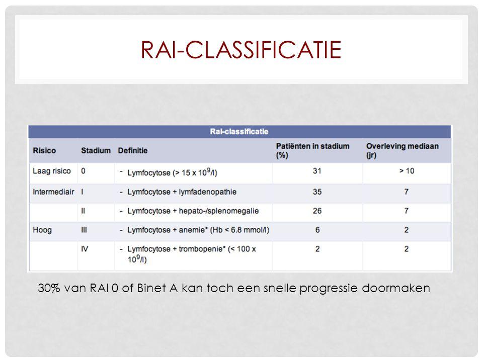 RAI-CLASSIFICATIE 30% van RAI 0 of Binet A kan toch een snelle progressie doormaken