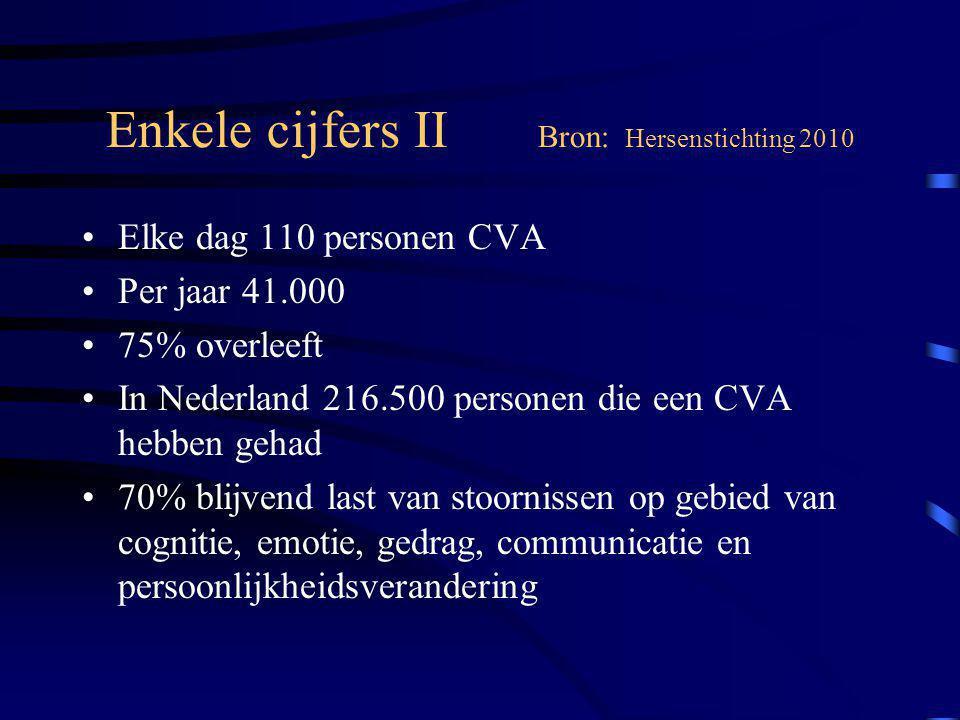 Enkele cijfers II Bron: Hersenstichting 2010 Elke dag 110 personen CVA Per jaar 41.000 75% overleeft In Nederland 216.500 personen die een CVA hebben gehad 70% blijvend last van stoornissen op gebied van cognitie, emotie, gedrag, communicatie en persoonlijkheidsverandering