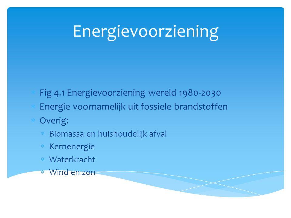 Energievoorziening  Fig 4.1 Energievoorziening wereld 1980-2030  Energie voornamelijk uit fossiele brandstoffen  Overig:  Biomassa en huishoudelij
