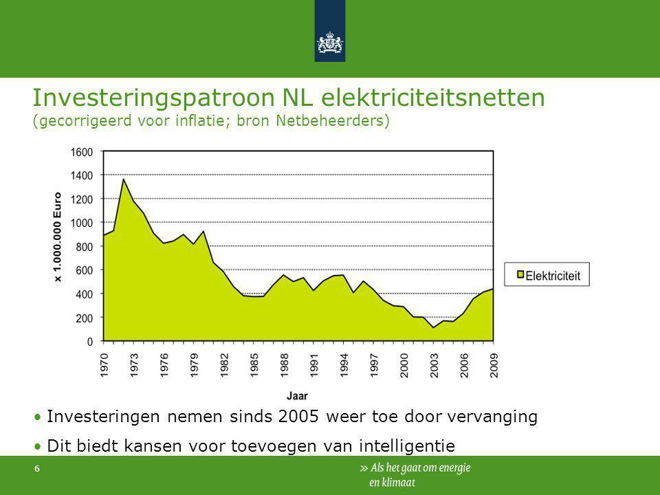 6 Investeringspatroon NL elektriciteitsnetten (gecorrigeerd voor inflatie; bron Netbeheerders) Investeringen nemen sinds 2005 weer toe door vervanging