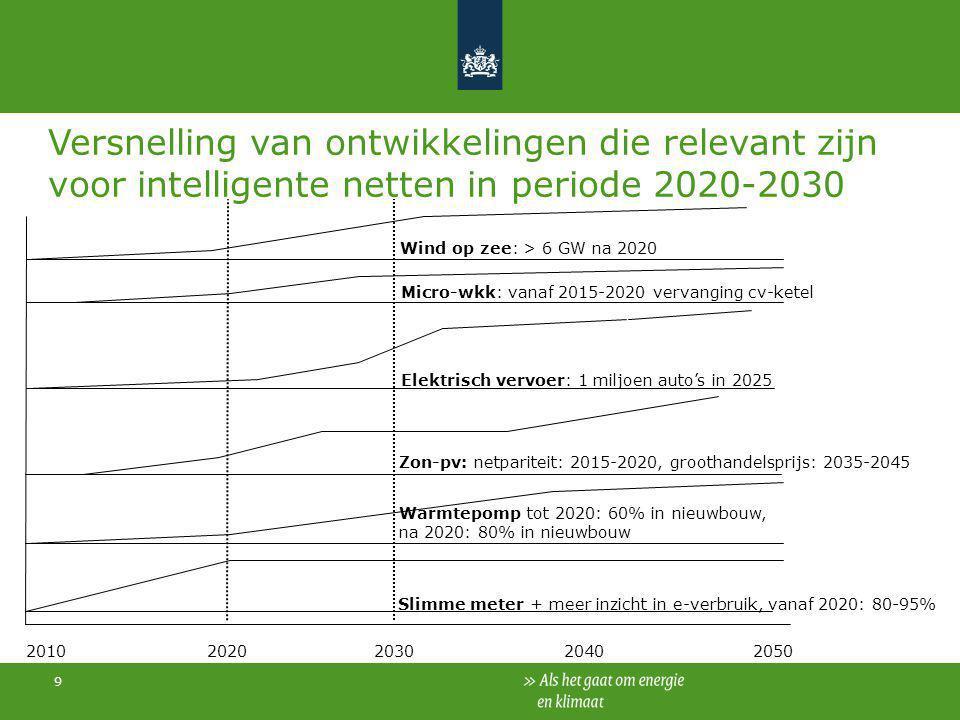 9 Versnelling van ontwikkelingen die relevant zijn voor intelligente netten in periode 2020-2030 Slimme meter + meer inzicht in e-verbruik, vanaf 2020