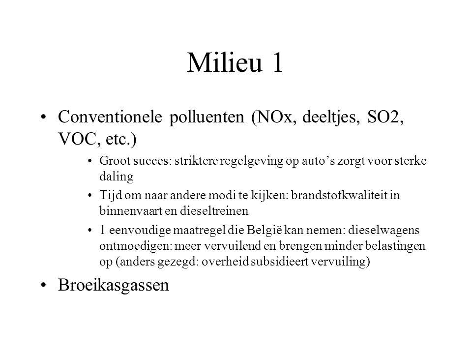 Milieu 1 Conventionele polluenten (NOx, deeltjes, SO2, VOC, etc.) Groot succes: striktere regelgeving op auto's zorgt voor sterke daling Tijd om naar andere modi te kijken: brandstofkwaliteit in binnenvaart en dieseltreinen 1 eenvoudige maatregel die België kan nemen: dieselwagens ontmoedigen: meer vervuilend en brengen minder belastingen op (anders gezegd: overheid subsidieert vervuiling) Broeikasgassen
