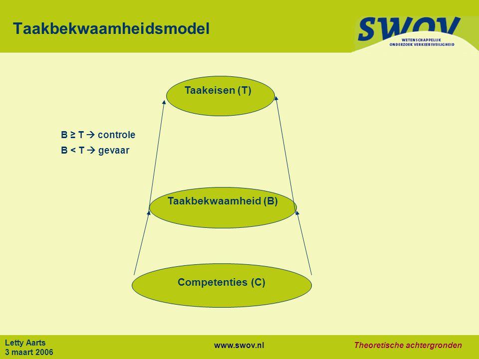 www.swov.nlTheoretische achtergronden Letty Aarts 3 maart 2006 Taakbekwaamheidsmodel Taakeisen (T) Competenties (C) Taakbekwaamheid (B) B ≥ T  controle B < T  gevaar