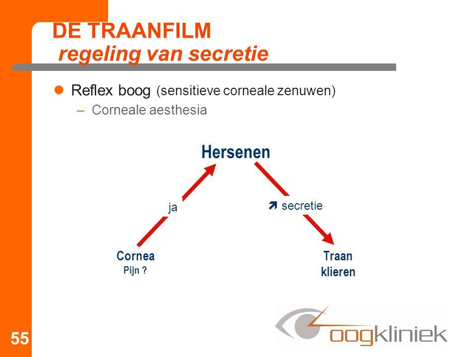 Reflex boog (sensitieve corneale zenuwen) –Corneale aesthesia DE TRAANFILM regeling van secretie 55 Cornea Pijn ? Traan klieren Hersenen ja  secretie