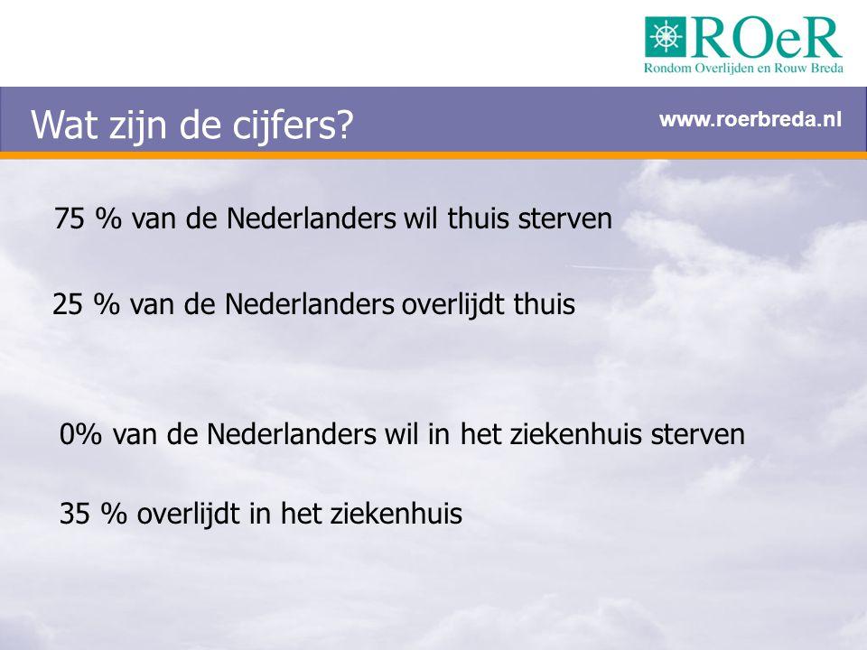 Wat zijn de cijfers? 75 % van de Nederlanders wil thuis sterven 25 % van de Nederlanders overlijdt thuis 0% van de Nederlanders wil in het ziekenhuis