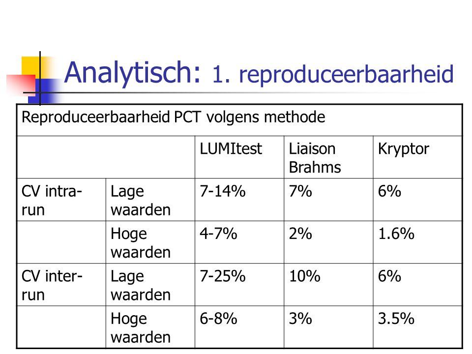 Analytisch: 1. reproduceerbaarheid Reproduceerbaarheid PCT volgens methode LUMItestLiaison Brahms Kryptor CV intra- run Lage waarden 7-14%7%6% Hoge wa
