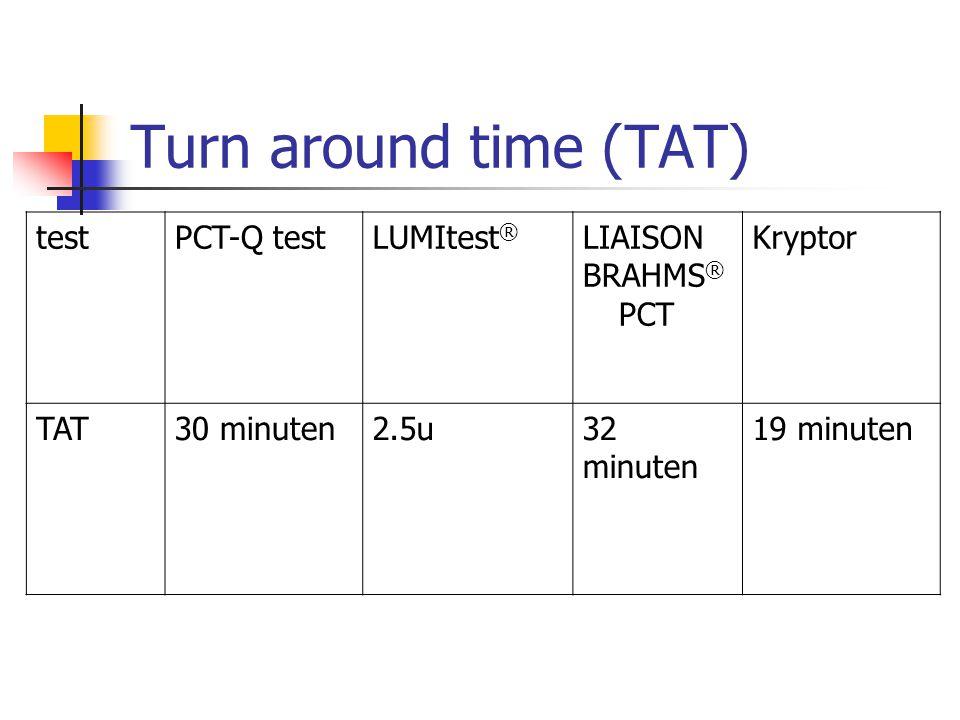 Turn around time (TAT) testPCT-Q testLUMItest ® LIAISON BRAHMS ® PCT Kryptor TAT30 minuten2.5u32 minuten 19 minuten