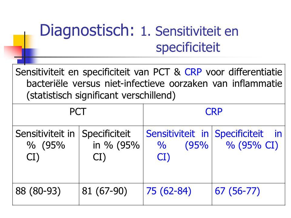 Diagnostisch: 1. Sensitiviteit en specificiteit Sensitiviteit en specificiteit van PCT & CRP voor differentiatie bacteriële versus niet-infectieve oor