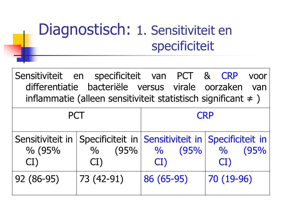 Diagnostisch: 1. Sensitiviteit en specificiteit Sensitiviteit en specificiteit van PCT & CRP voor differentiatie bacteriële versus virale oorzaken van