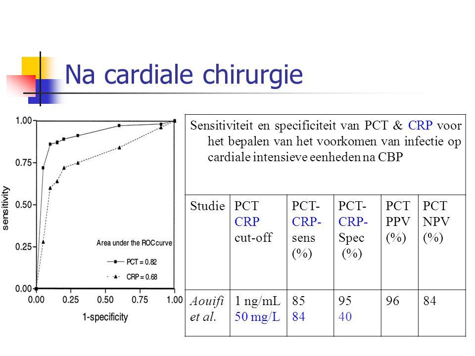 Na cardiale chirurgie Sensitiviteit en specificiteit van PCT & CRP voor het bepalen van het voorkomen van infectie op cardiale intensieve eenheden na