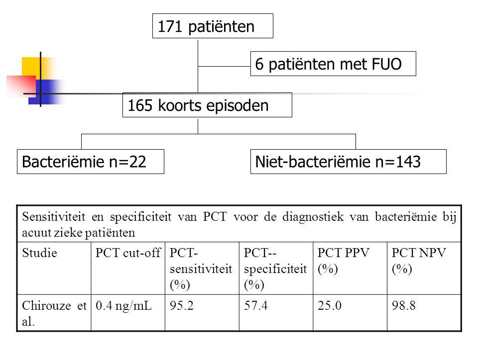 171 patiënten 6 patiënten met FUO 165 koorts episoden Bacteriëmie n=22Niet-bacteriëmie n=143 Sensitiviteit en specificiteit van PCT voor de diagnostie