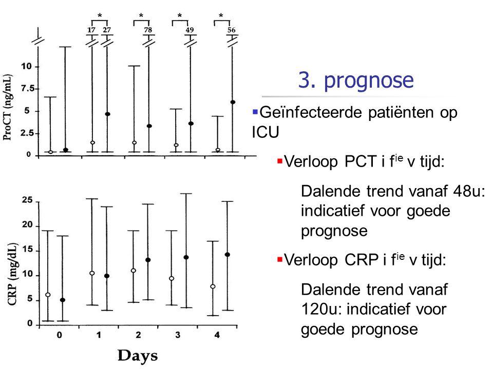3. prognose  Geïnfecteerde patiënten op ICU  Verloop PCT i f ie v tijd: Dalende trend vanaf 48u: indicatief voor goede prognose  Verloop CRP i f ie