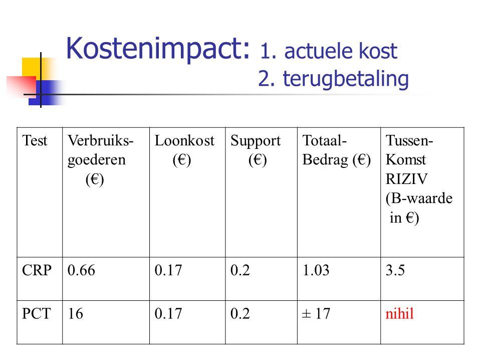 Kostenimpact: 1. actuele kost 2. terugbetaling TestVerbruiks- goederen (€) Loonkost (€) Support (€) Totaal- Bedrag (€) Tussen- Komst RIZIV (B-waarde i
