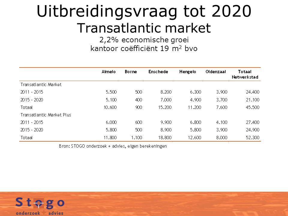 Uitbreidingsvraag tot 2020 Transatlantic market 2,2% economische groei kantoor coëfficiënt 19 m 2 bvo
