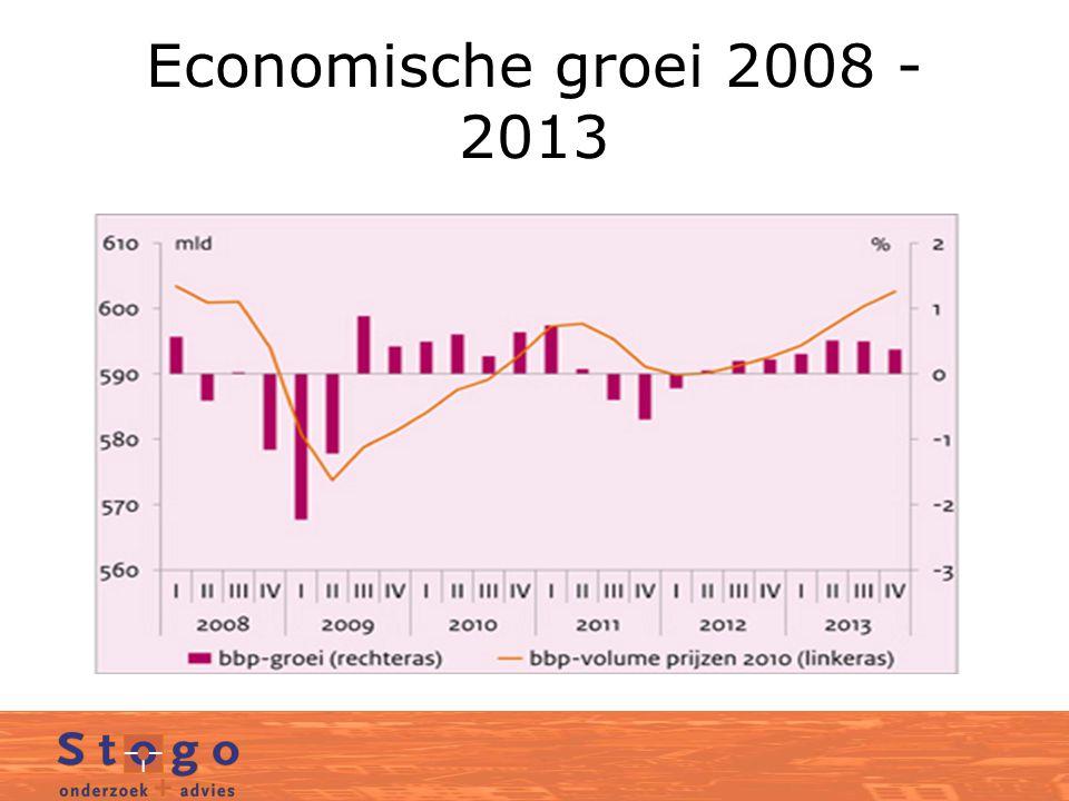 Economische groei 2008 - 2013