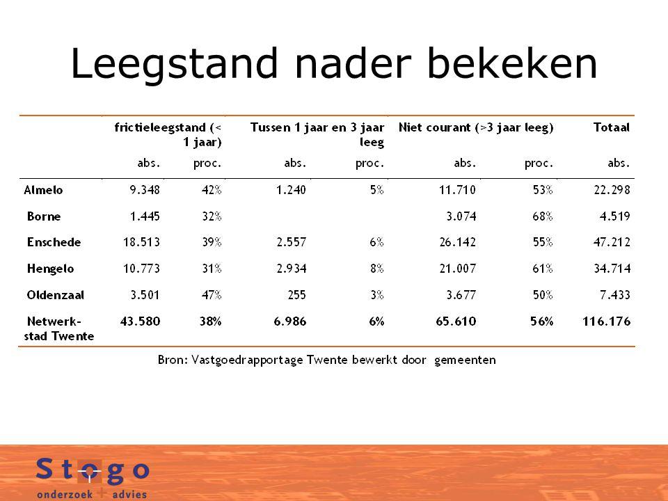 Leegstand in 2011;tweedeling –116.716 m 2 vvo daarvan 65.160 langer dan drie jaar –is 56% van het aanbod –is 6,9% van de voorraad daarvan 51.556 korter dan drie jaar –is 44% van het aanbod –is 5,4% van de voorraad –ter illustratie: frictieleegstand 5% is normaal Tweesporen beleid nodig