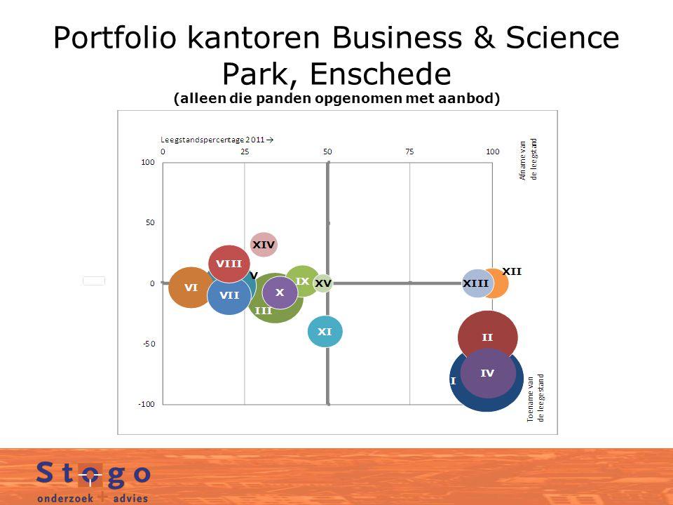 Portfolio kantoren Business & Science Park, Enschede (alleen die panden opgenomen met aanbod)