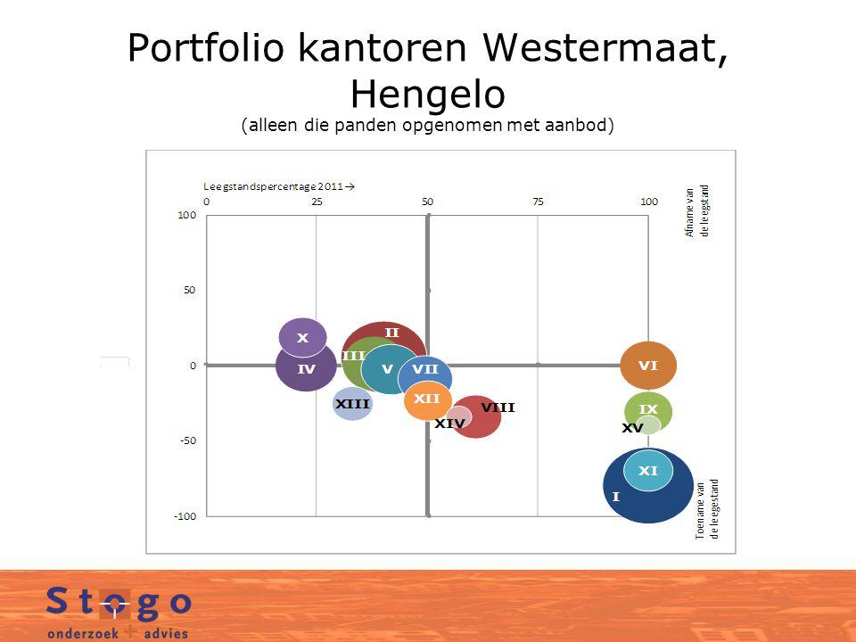 Portfolio kantoren Westermaat, Hengelo (alleen die panden opgenomen met aanbod)