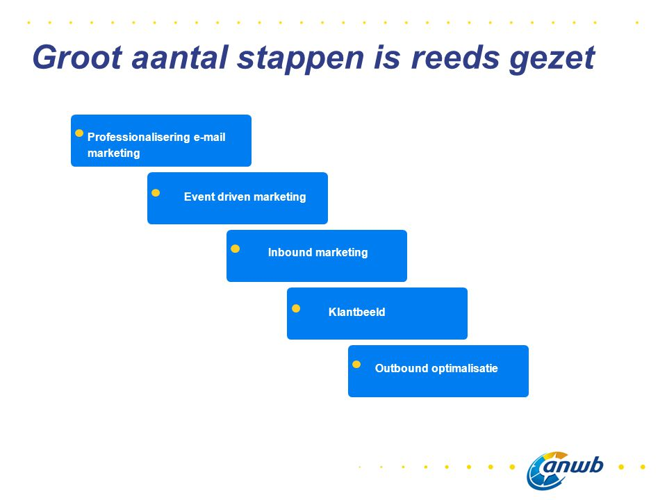 Professionalisering e-mail marketing Event driven marketing Inbound marketing Klantbeeld Outbound optimalisatie Groot aantal stappen is reeds gezet