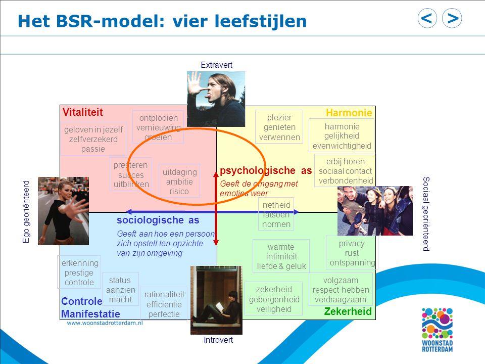 Het BSR-model: vier leefstijlen Extravert Ego georiënteerd Sociaal georiënteerd Introvert psychologischeas Geeftdeomgangmet emotiesweer sociologischea