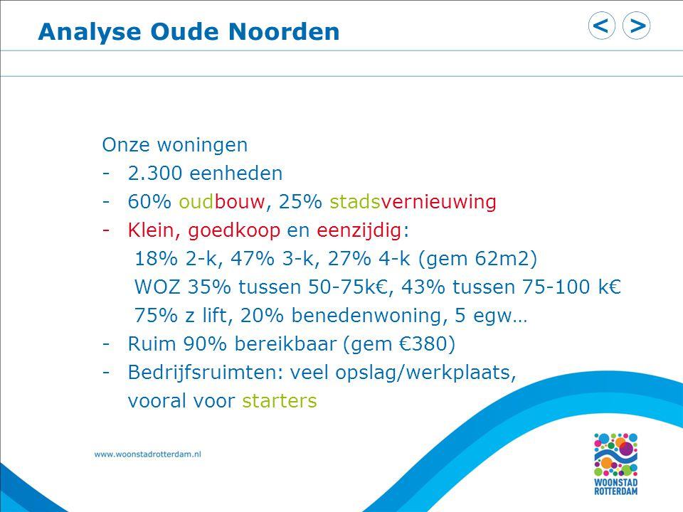 Analyse Oude Noorden Onze woningen -2.300 eenheden -60% oudbouw, 25% stadsvernieuwing -Klein, goedkoop en eenzijdig: 18% 2-k, 47% 3-k, 27% 4-k (gem 62m2) WOZ 35% tussen 50-75k€, 43% tussen 75-100 k€ 75% z lift, 20% benedenwoning, 5 egw… -Ruim 90% bereikbaar (gem €380) -Bedrijfsruimten: veel opslag/werkplaats, vooral voor starters