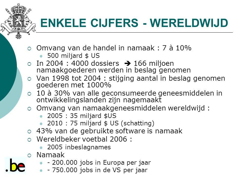 ENKELE CIJFERS - WERELDWIJD  Omvang van de handel in namaak : 7 à 10% 500 miljard $ US  In 2004 : 4000 dossiers  166 miljoen namaakgoederen werden