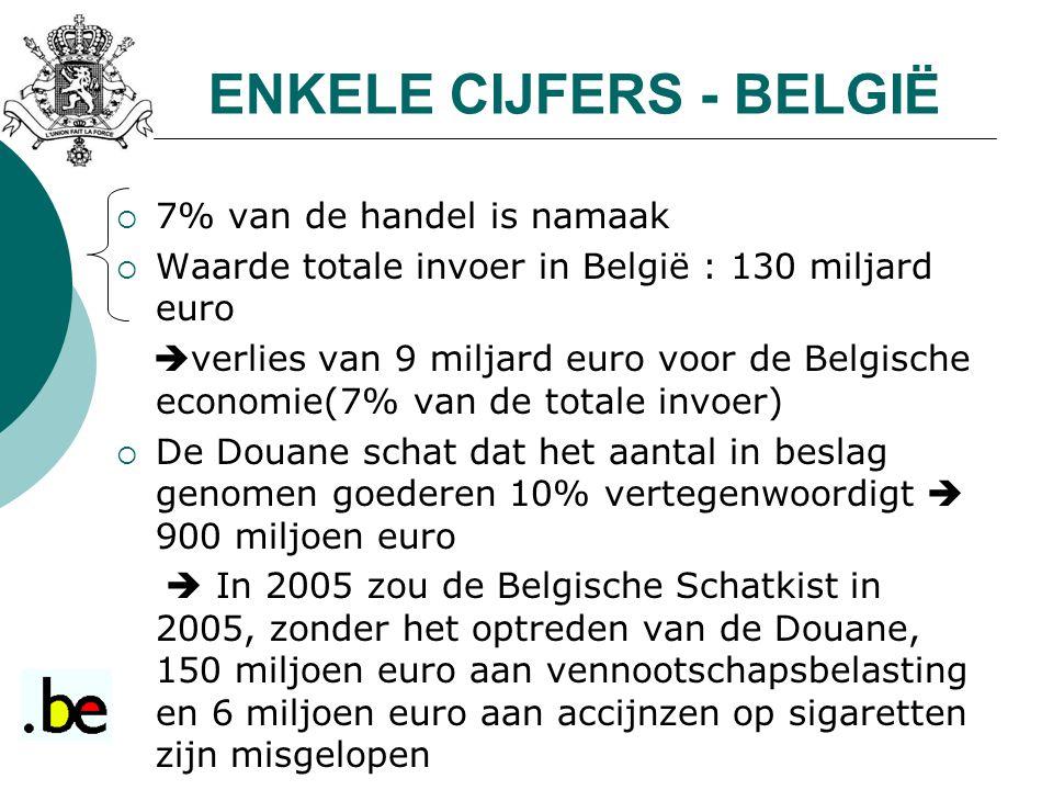 ENKELE CIJFERS - BELGIË  7% van de handel is namaak  Waarde totale invoer in België : 130 miljard euro  verlies van 9 miljard euro voor de Belgische economie(7% van de totale invoer)  De Douane schat dat het aantal in beslag genomen goederen 10% vertegenwoordigt  900 miljoen euro  In 2005 zou de Belgische Schatkist in 2005, zonder het optreden van de Douane, 150 miljoen euro aan vennootschapsbelasting en 6 miljoen euro aan accijnzen op sigaretten zijn misgelopen