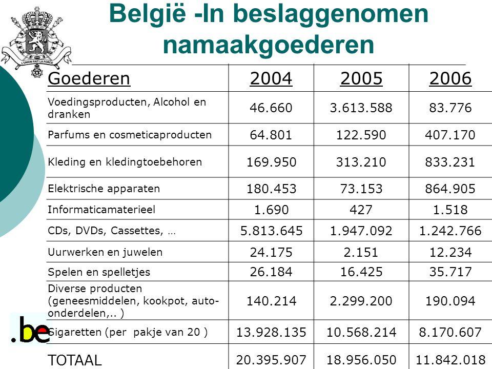 CIJFERS – België -In beslaggenomen namaakgoederen Goederen200420052006 Voedingsproducten, Alcohol en dranken 46.6603.613.58883.776 Parfums en cosmetic