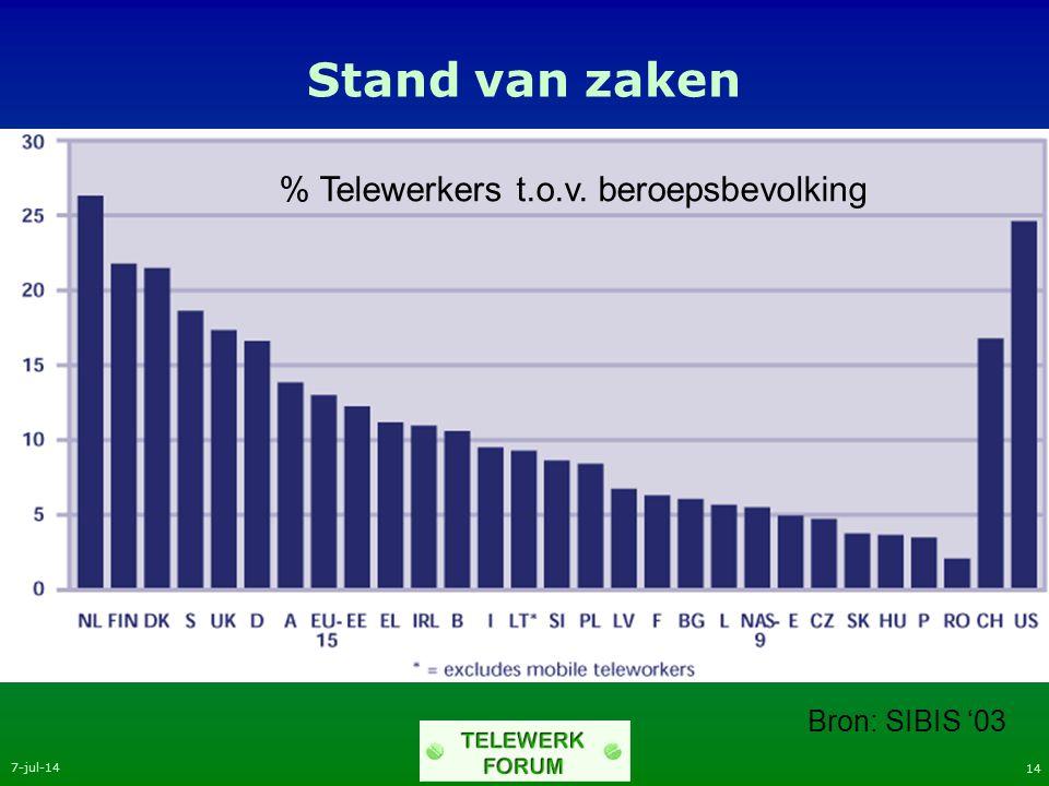 7-jul-14 14 Stand van zaken Bron: SIBIS '03 % Telewerkers t.o.v. beroepsbevolking