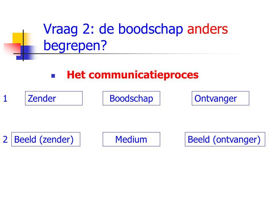 Het communicatieproces Vraag 2: de boodschap anders begrepen? ZenderBoodschapOntvanger Beeld (zender)Beeld (ontvanger)Medium 1 2