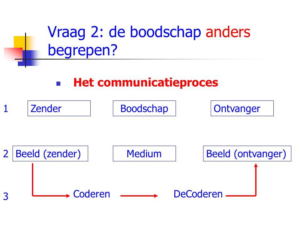 Het communicatieproces Vraag 2: de boodschap anders begrepen? ZenderBoodschapOntvanger Beeld (zender)Beeld (ontvanger)Medium CoderenDeCoderen 1 2 3
